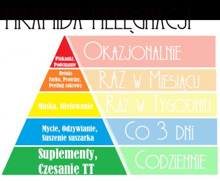 Włosowa piramida – jak wygląda u mnie teraz, w ciąży